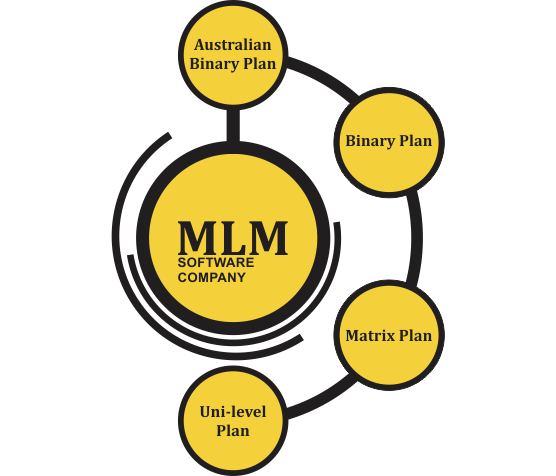 Multi Level Marketing Software